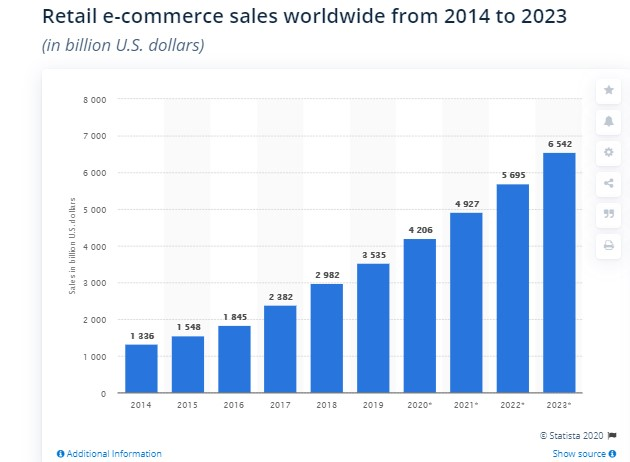 Retail e-commerce sales worldwide 2014-2023